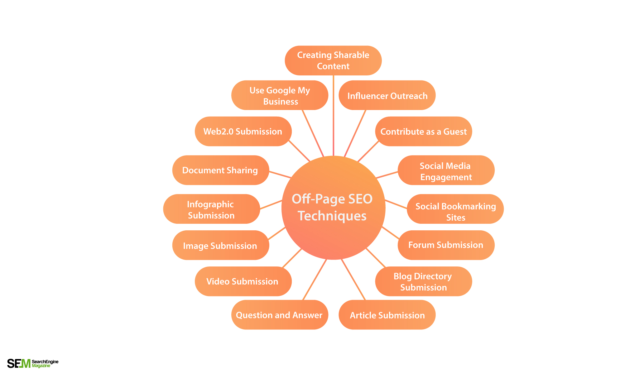 Off Page Search Engine Optimisation